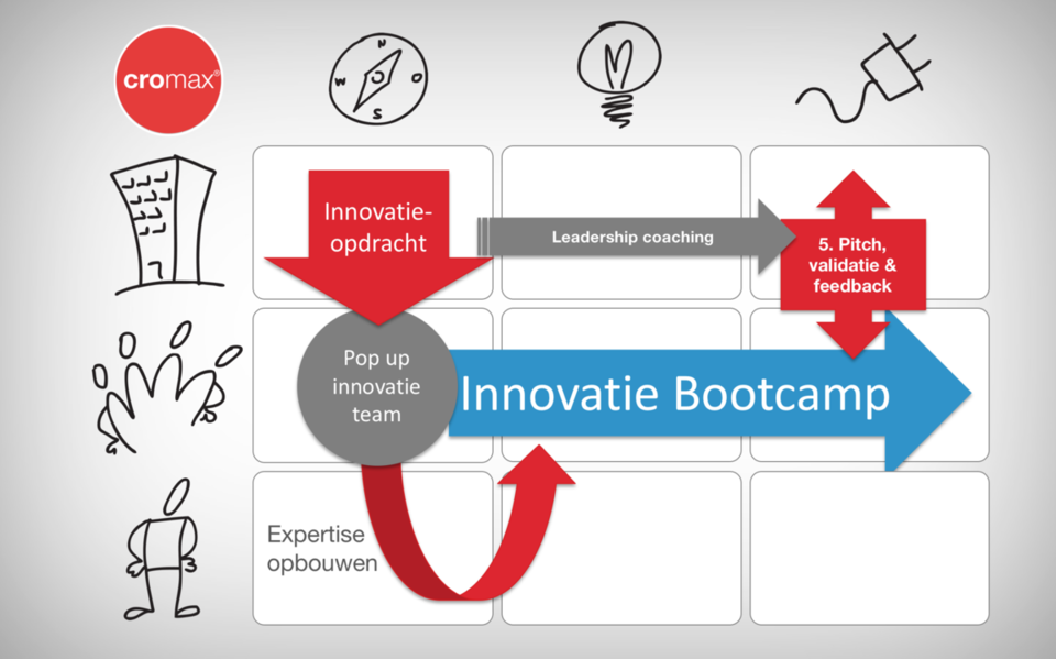 innovatie bootcamp proces